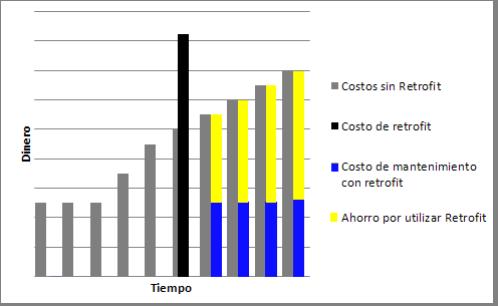 costos-retrofit